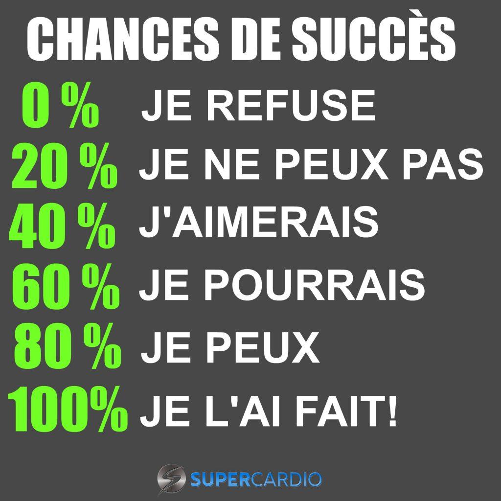 CHANCES DE SUCCES SUPERCARDIO MOTIVATION