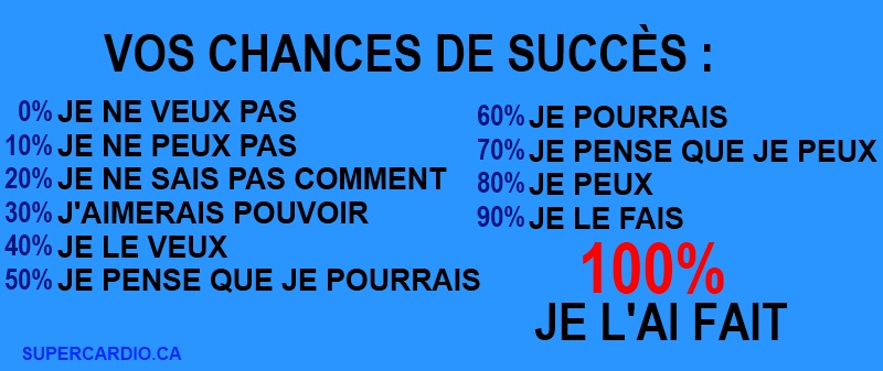 chances de succès
