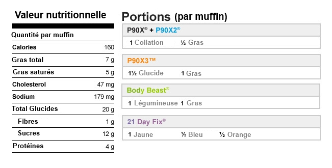 valeur nutritionnelle muffin