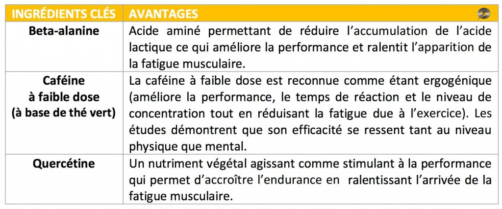 performance energize ingrédients supercardio